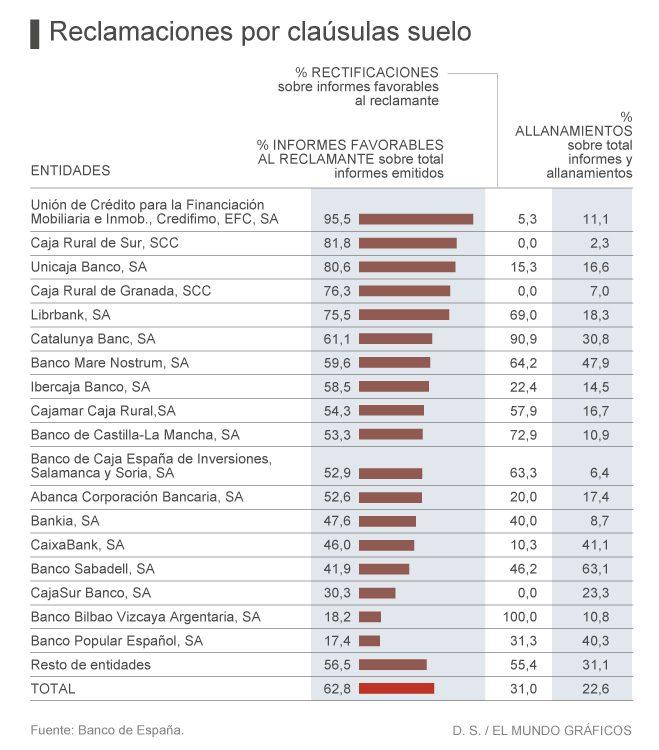 Estadísticas sobre las devoluciones por cláusula suelo
