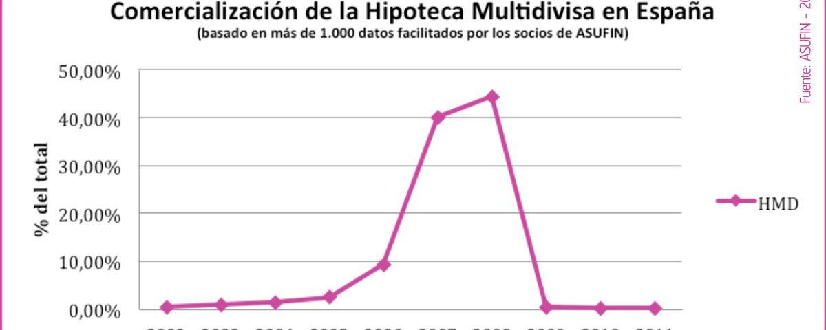 Fluctuación hipotecas multidivisa