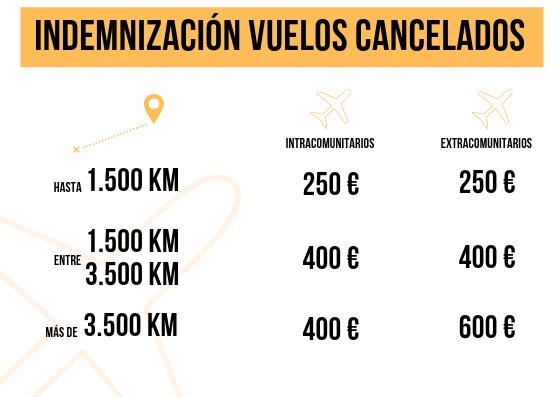 indemnizacion vuelos cancelados